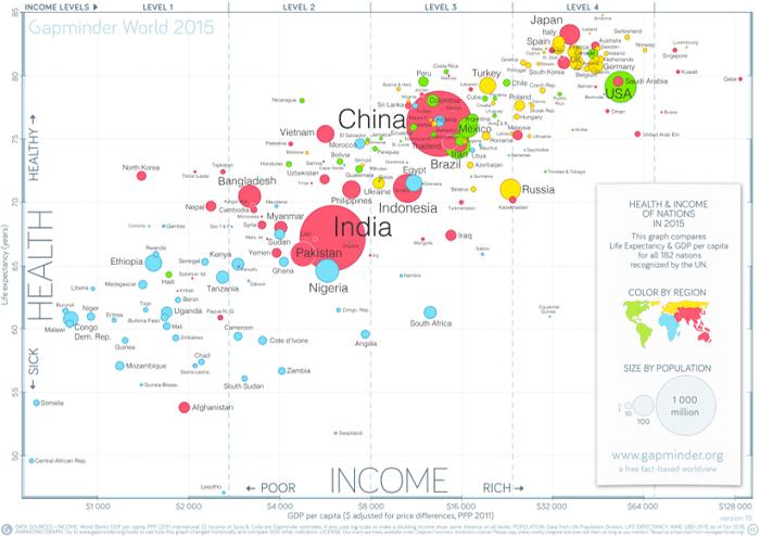 PIB et espérance de vie