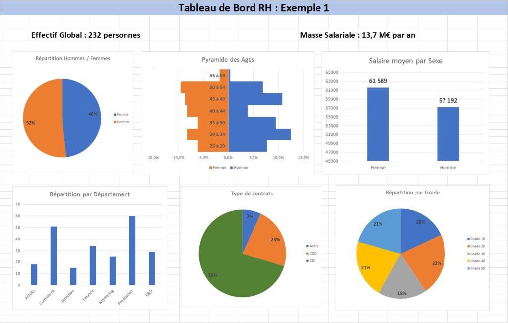 Exemple de Tableau de Bord RH : les infos générales et ... pas très actionnables!