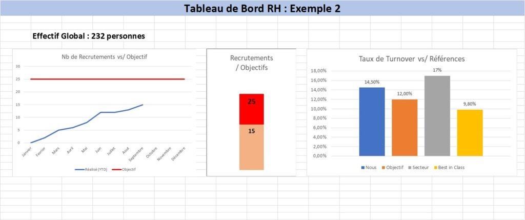 Tableau de bord RH : s'évaluer par rapport aux objectifs et aux autres
