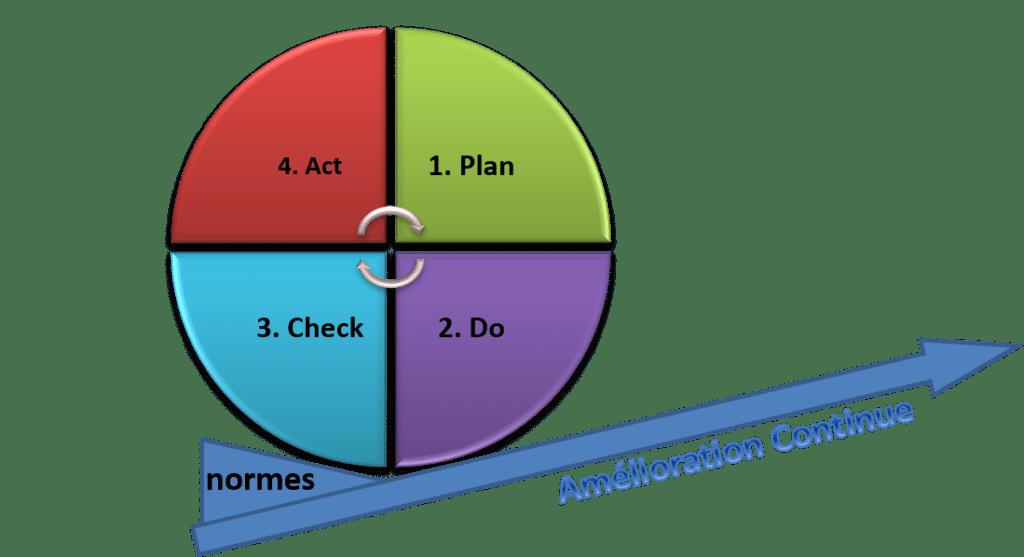 gains de productivité : la roue de Deming