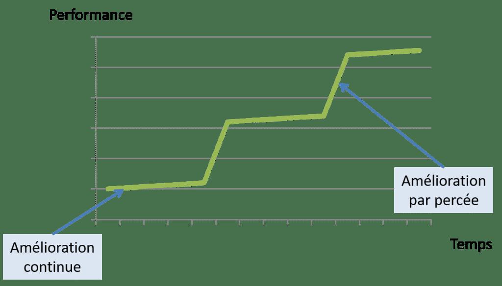 gains de productivité : deux types d'améliorations