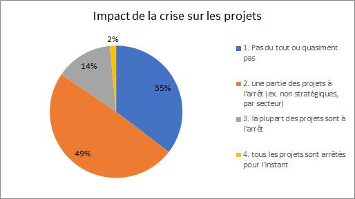 portefeuille de projets : quel est l'impact de la crise