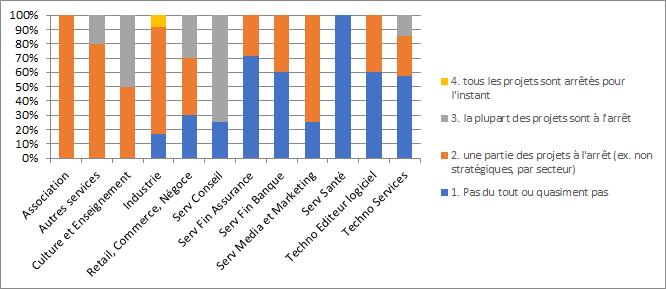 impact par secteur détaillé