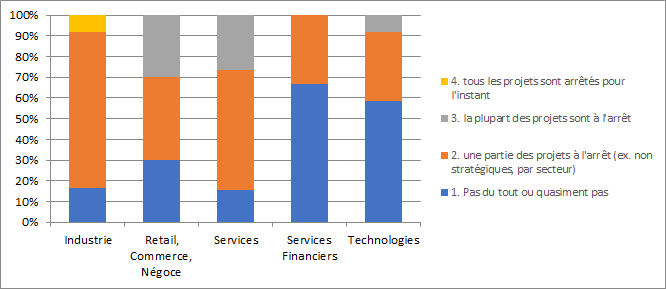 impact par secteur