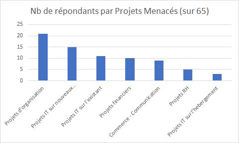 portefeuille de projets : quels projets arrêtés par le covid 19