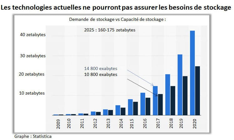 La Data augmente et les supports stagnent