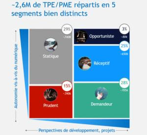 Transformation numérique des PME : les typologies trouvées par France Num